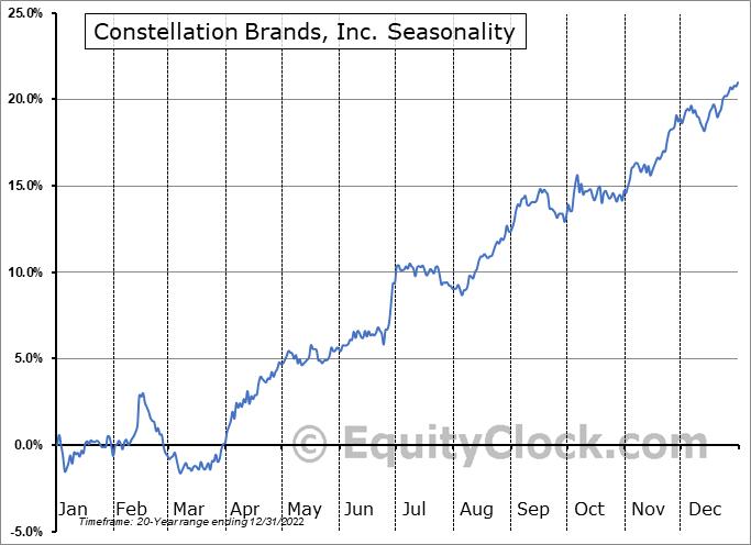 Constellation Brands, Inc. (NYSE:STZ) Seasonality