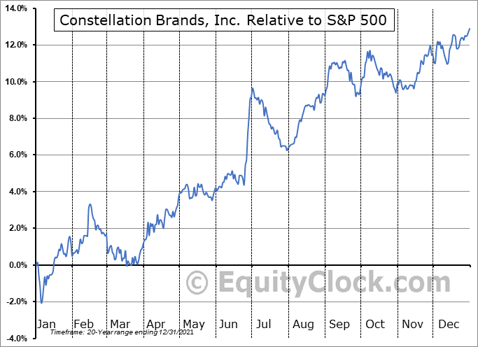 STZ Relative to the S&P 500