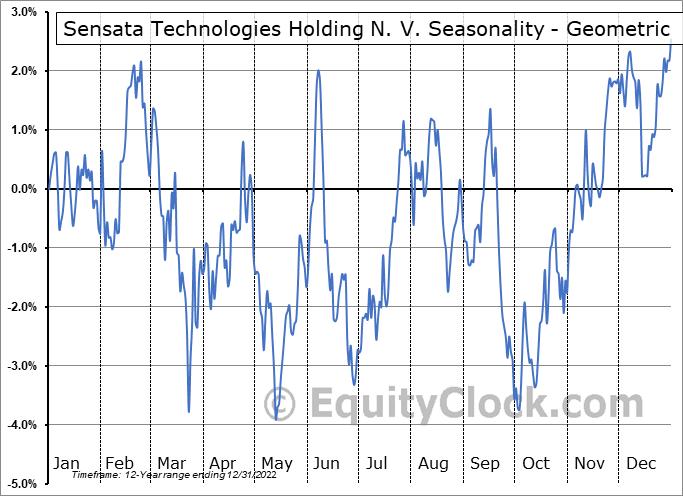 Sensata Technologies Holding N. V. (NYSE:ST) Seasonality