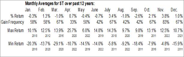Monthly Seasonal Sensata Technologies Holding N. V. (NYSE:ST)