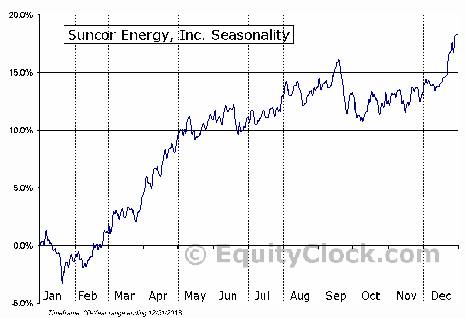Suncor Energy Inc. (SU) Seasonal Chart