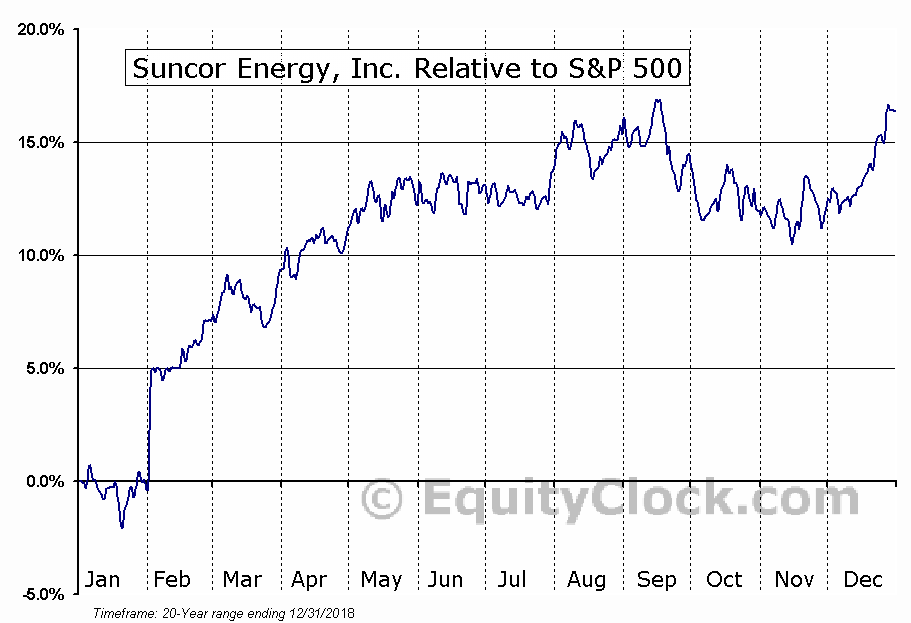 SU.TO Relative to the S&P 500