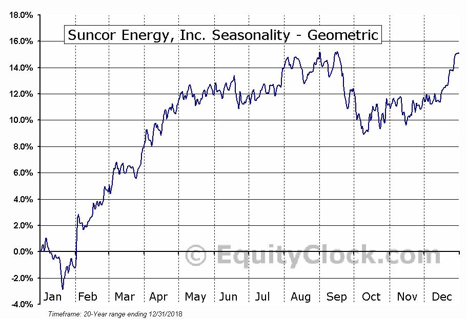 Suncor Energy, Inc. (TSE:SU.TO) Seasonality