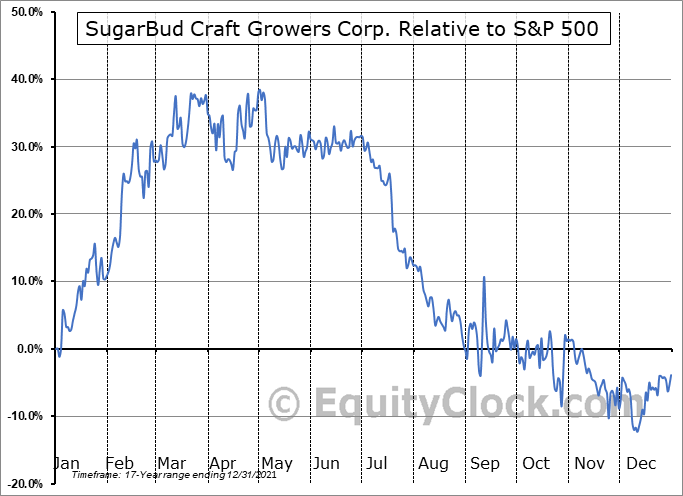 SUGR.V Relative to the S&P 500
