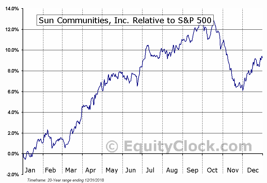 SUI Relative to the S&P 500