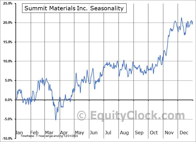 Summit Materials, Inc. Seasonal Chart
