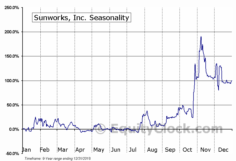 Sunworks, Inc. (SUNW) Seasonal Chart