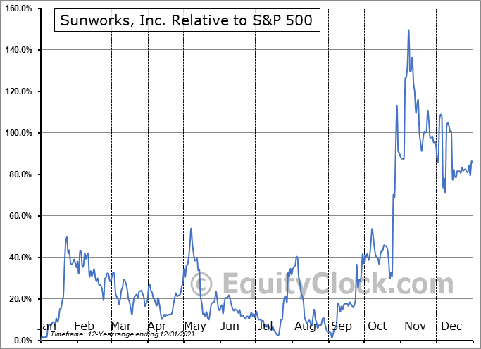 SUNW Relative to the S&P 500
