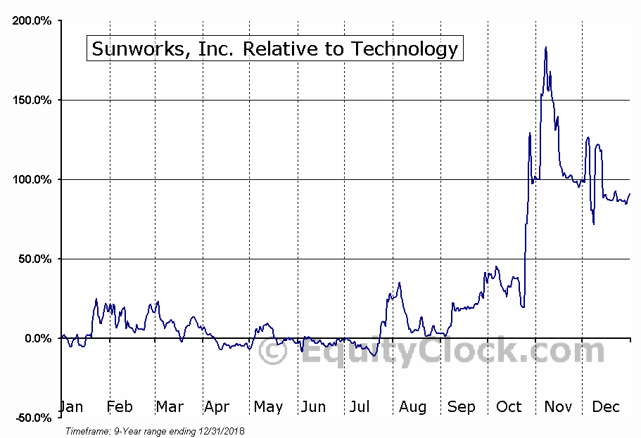 SUNW Relative to the Sector