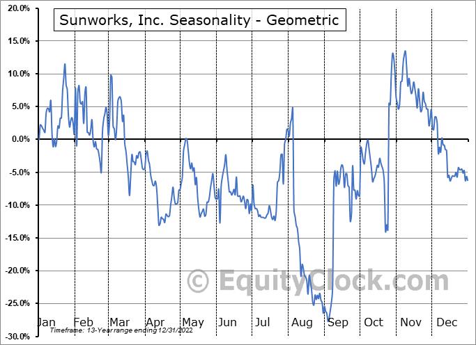 Sunworks, Inc. (NASD:SUNW) Seasonality