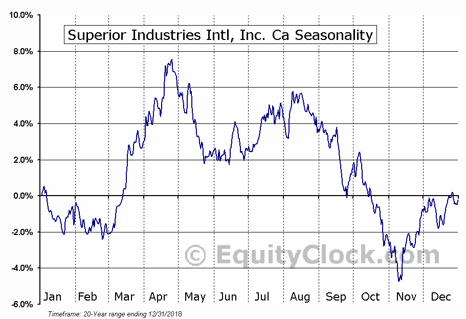 Superior Industries International, Inc. (SUP) Seasonal Chart