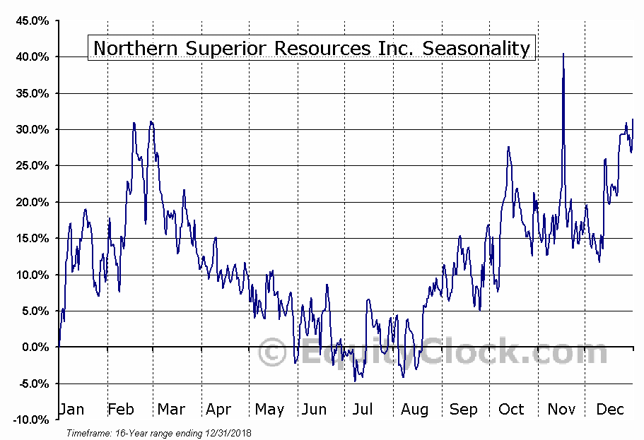 Northern Superior Resources Inc. (TSXV:SUP.V) Seasonality