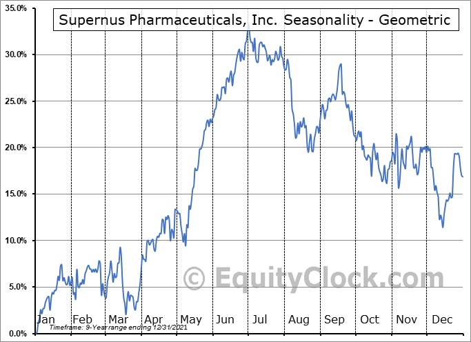 Supernus Pharmaceuticals, Inc. (NASD:SUPN) Seasonality