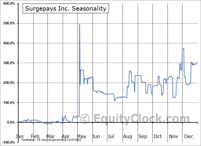 Surge Holdings, Inc. (OTCMKT:SURG) Seasonality