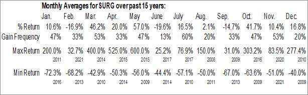 Monthly Seasonal Surge Holdings, Inc. (OTCMKT:SURG)