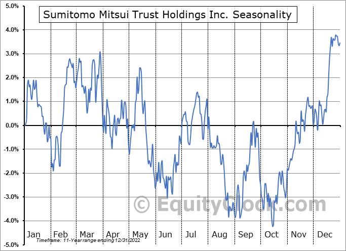 Sumitomo Mitsui Trust Holdings Inc. (OTCMKT:SUTNY) Seasonality