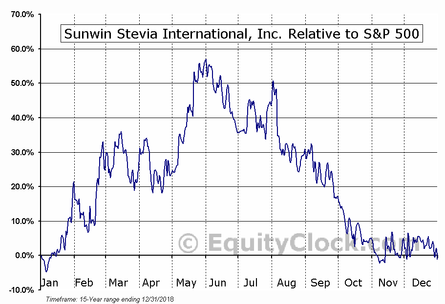 SUWN Relative to the S&P 500