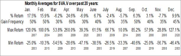 Monthly Seasonal Sernova Corp. (TSXV:SVA.V)