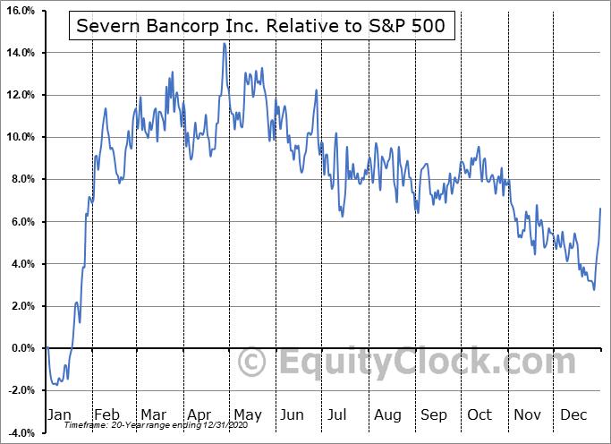 SVBI Relative to the S&P 500