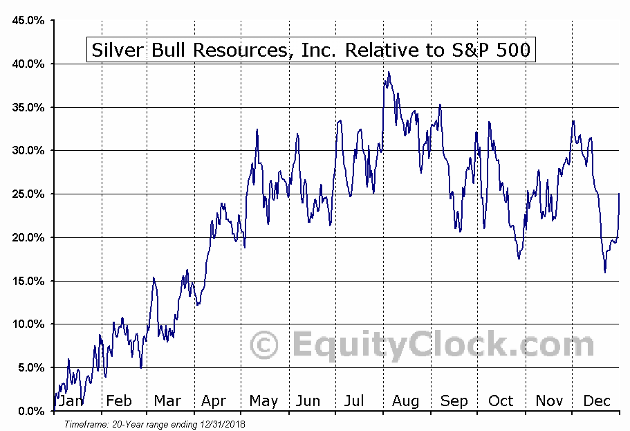 SVBL Relative to the S&P 500