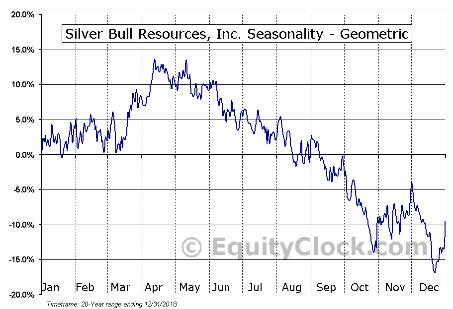 Silver Bull Resources, Inc. (OTCMKT:SVBL) Seasonality
