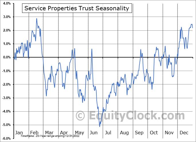 Service Properties Trust Seasonal Chart