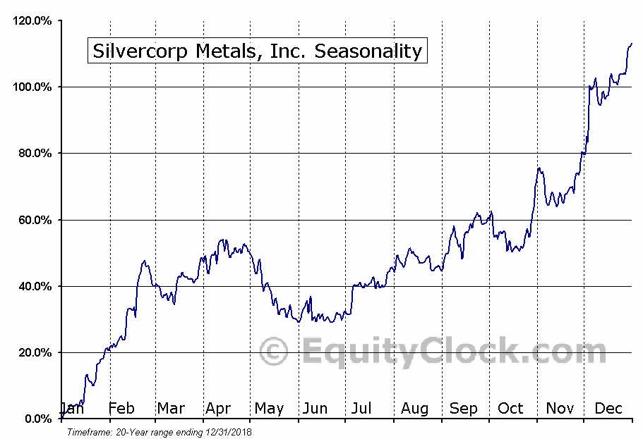 Silvercorp Metals Inc. (SVM) Seasonal Chart