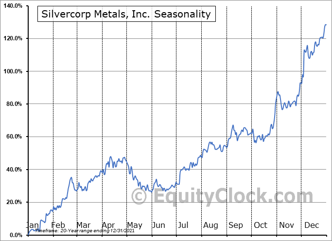 Silvercorp Metals Inc. Seasonal Chart