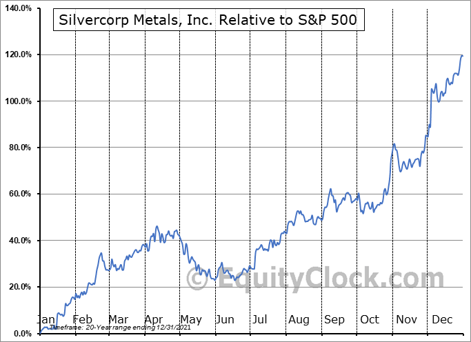 SVM Relative to the S&P 500