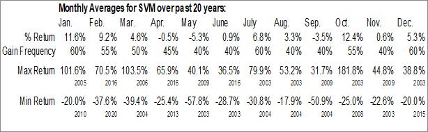 Monthly Seasonal Silvercorp Metals, Inc. (AMEX:SVM)