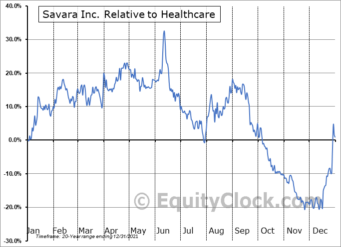 SVRA Relative to the Sector