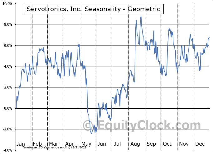 Servotronics, Inc. (AMEX:SVT) Seasonality