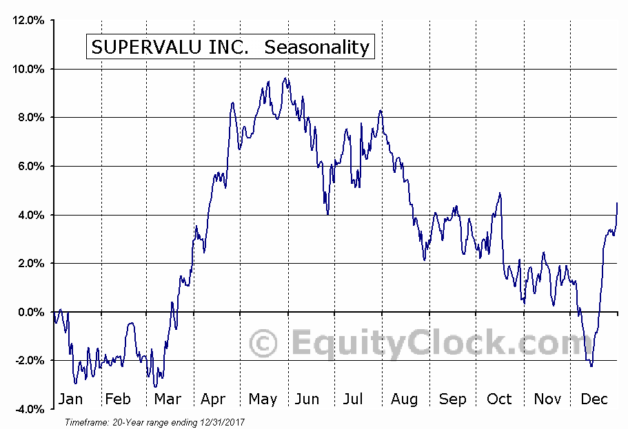 SUPERVALU INC.  (NYSE:SVU) Seasonal Chart