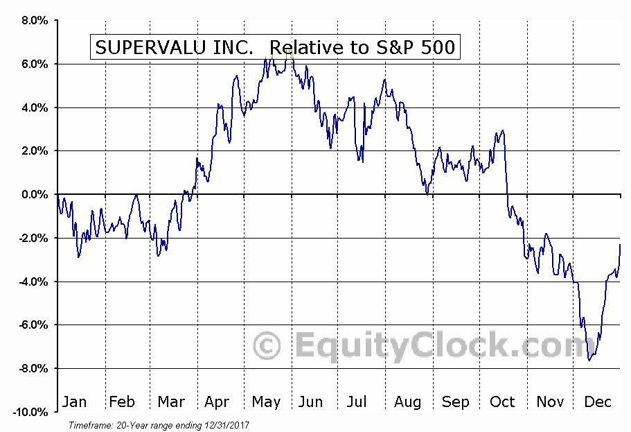 SVU Relative to the S&P 500