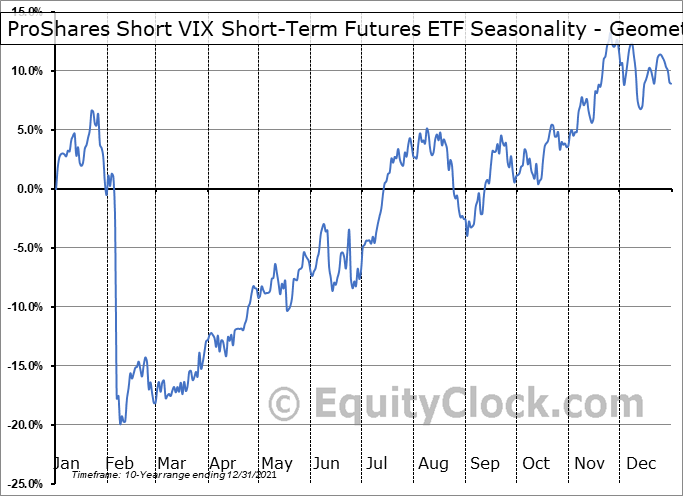 ProShares Short VIX Short-Term Futures ETF (NYSE:SVXY) Seasonality