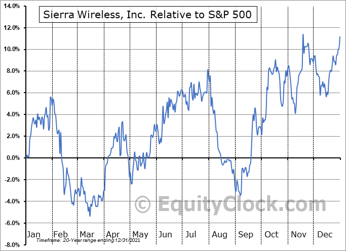 SW.TO Relative to the S&P 500