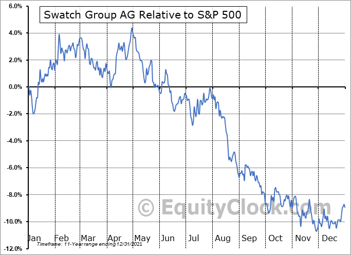 SWGAY Relative to the S&P 500
