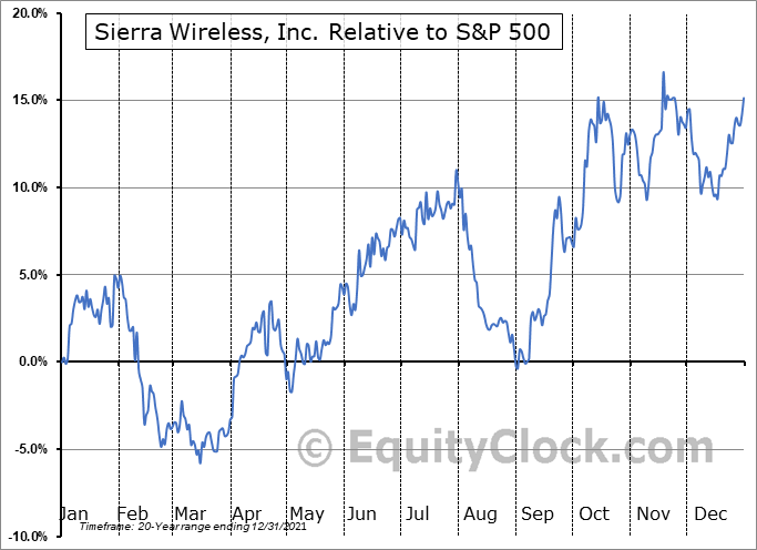 SWIR Relative to the S&P 500