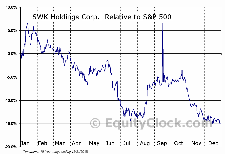 SWKH Relative to the S&P 500