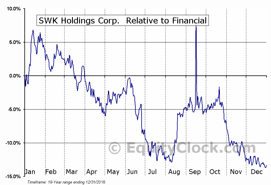 SWKH Relative to the Sector