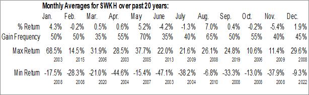 Monthly Seasonal SWK Holdings Corp. (OTCMKT:SWKH)