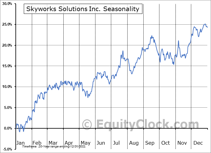 Skyworks Solutions, Inc. Seasonal Chart