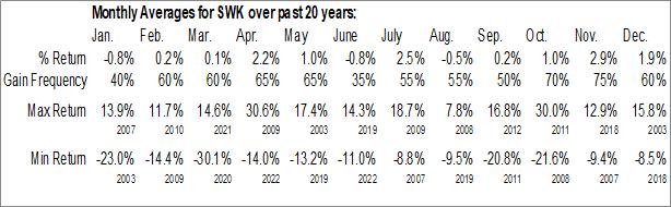 Monthly Seasonal Stanley Black & Decker Inc. (NYSE:SWK)