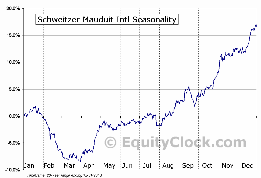Schweitzer-Mauduit International, Inc. Seasonal Chart