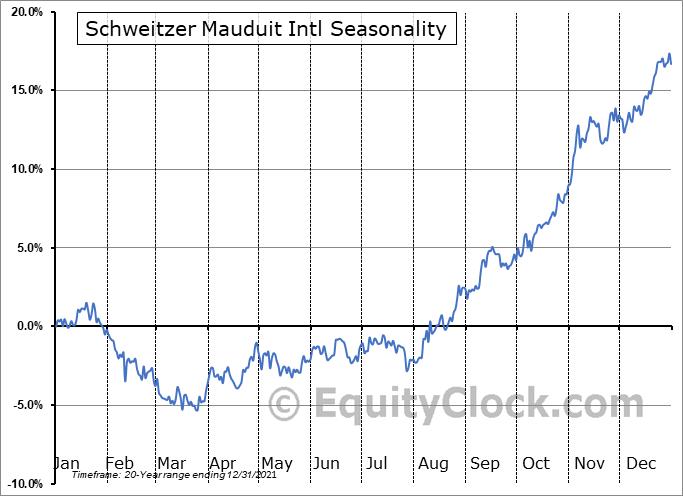 Schweitzer Mauduit Intl (NYSE:SWM) Seasonality
