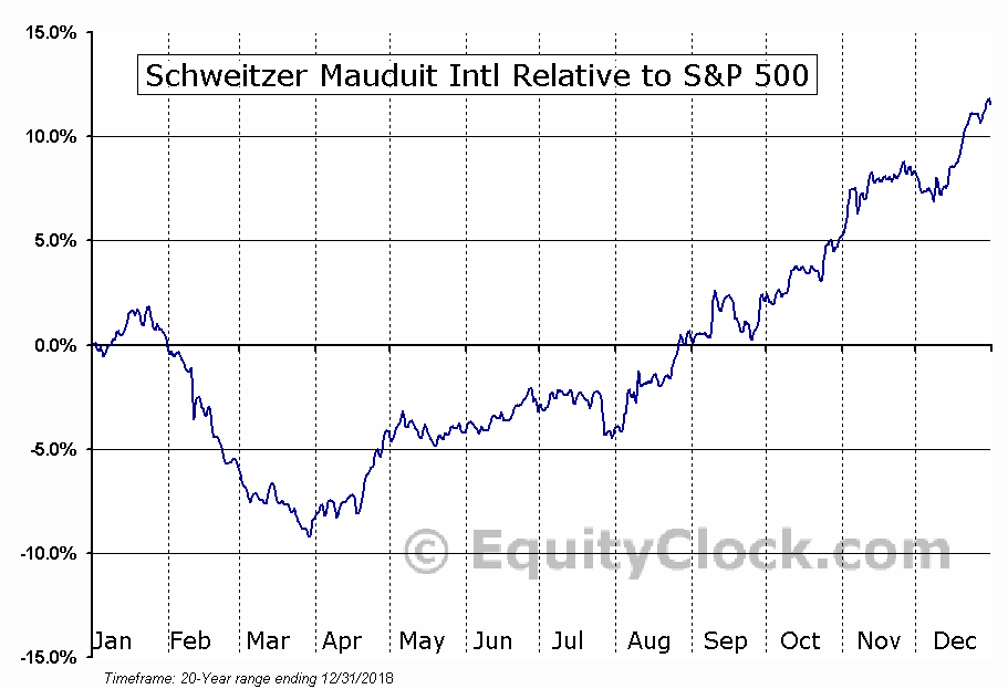 SWM Relative to the S&P 500