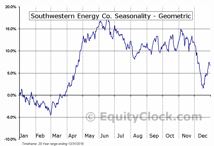 Southwestern Energy Co. (NYSE:SWN) Seasonality