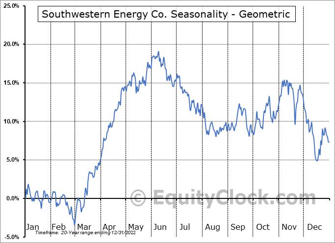 Southwestern Energy Co. (NYSE:SWN) Seasonality