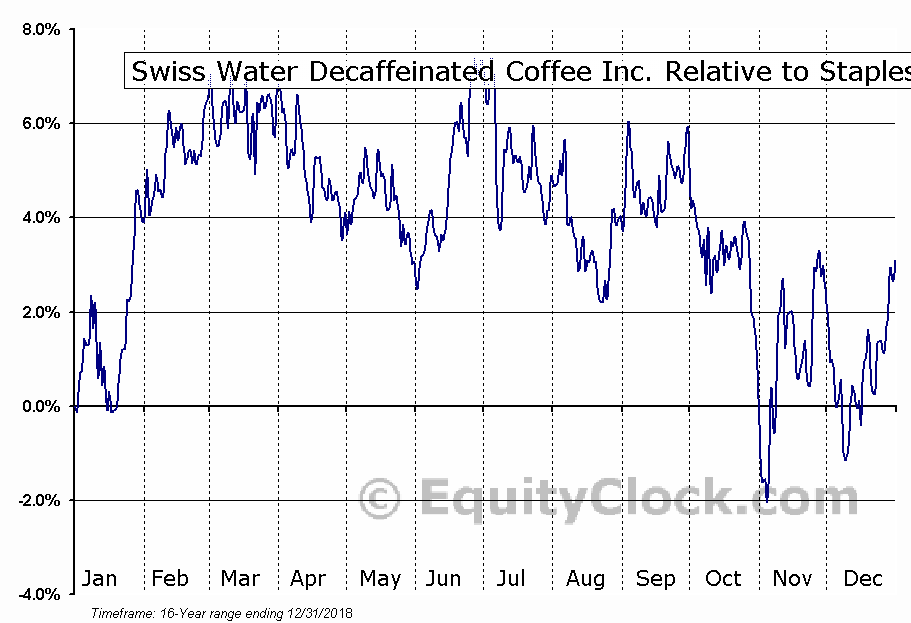 SWP.TO Relative to the Sector