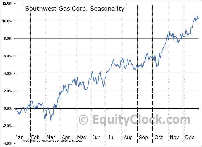 Southwest Gas Corp. (NYSE:SWX) Seasonality